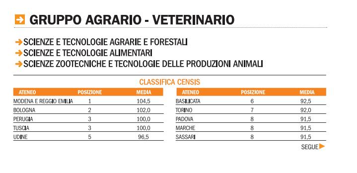 Universit le classifiche censis 2015 2016 sulla for Indirizzi universitari moda